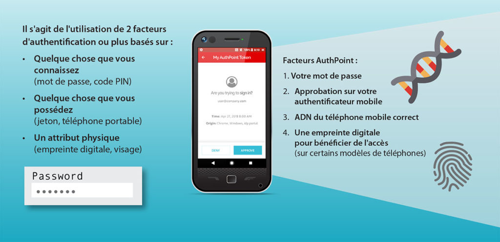 Authentification multi facteurs